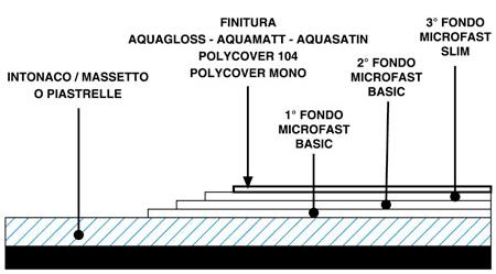 Microcemento Microfast